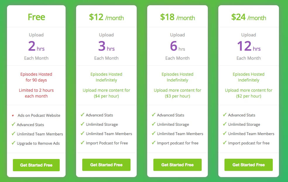Buzzsprout's pricing plans.
